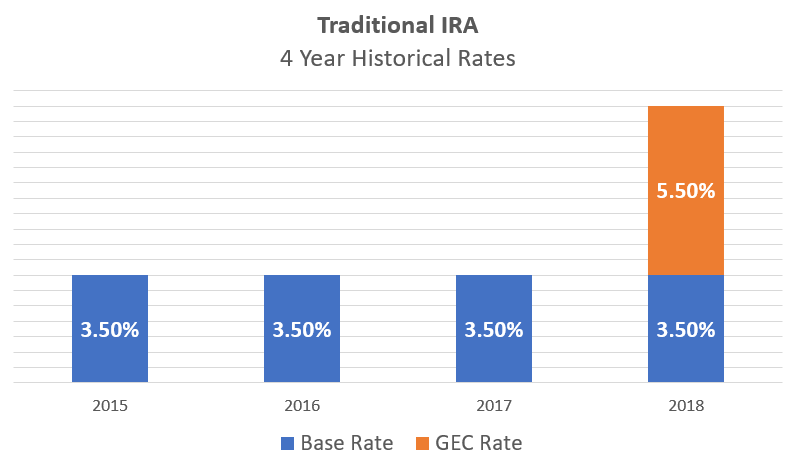 Traditional IRA Historical Returns